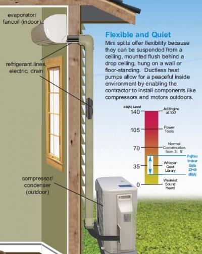 Ductless mini-split system Image #5